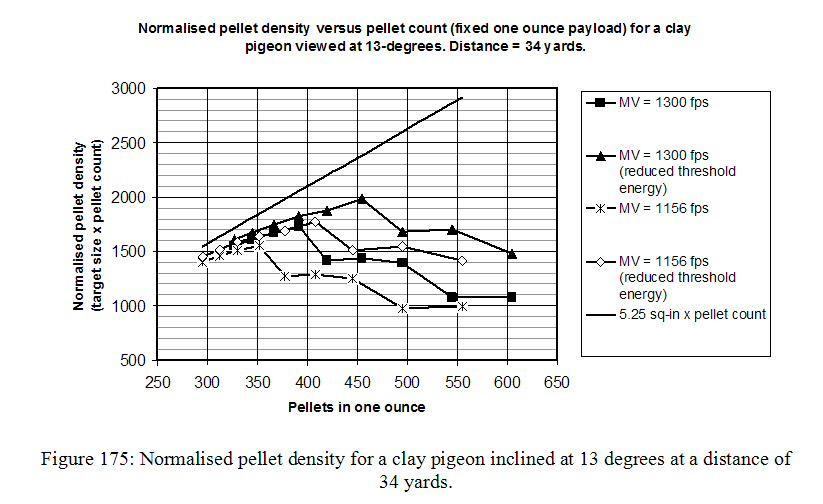 Shotgun pellet penetration and velocity how